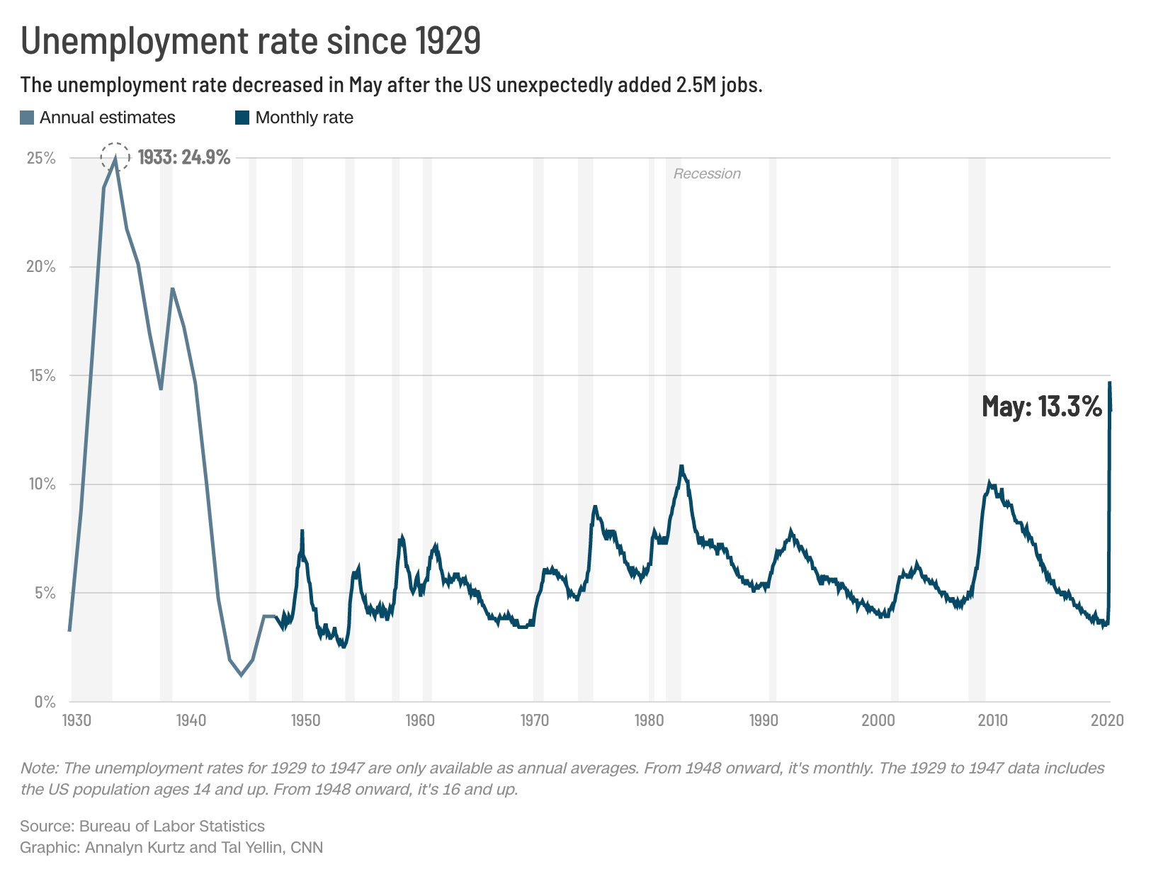 America's unemployment rate falls to 13.3% as economy posts surprise job gains