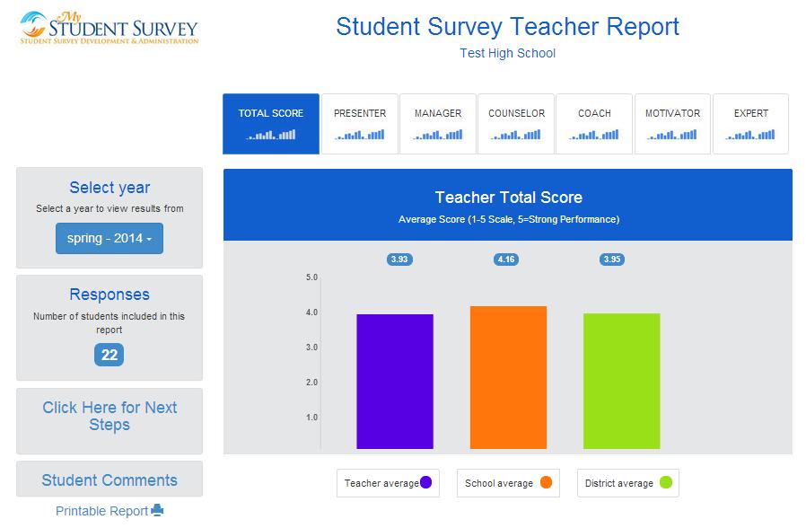 Student Survey Teacher Report