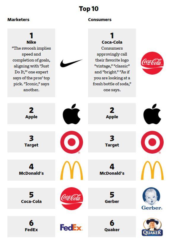 Ad Age, Consumers love Coke, logo survey