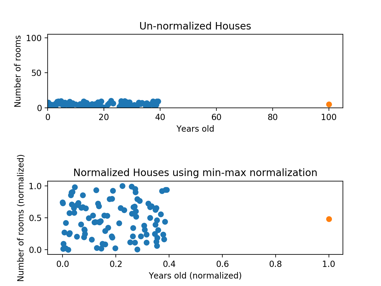Almost all normalized data points have an x value between 0 and 0.4