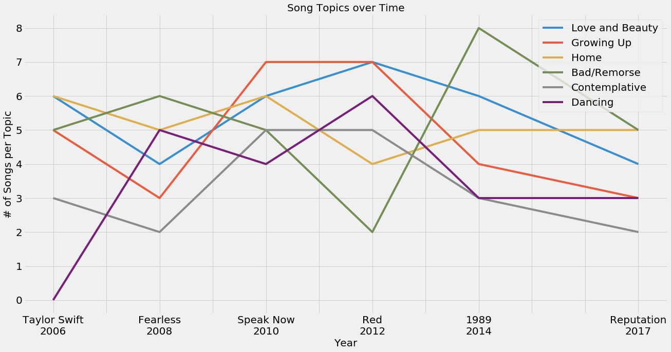 Song Topics over Time