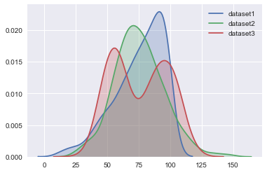 10 7 3 2 - Part II - Learn Seaborn: Distributions