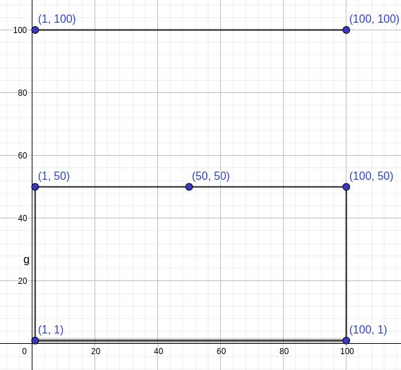 Minimum Dual Area DAREA SOLUTION