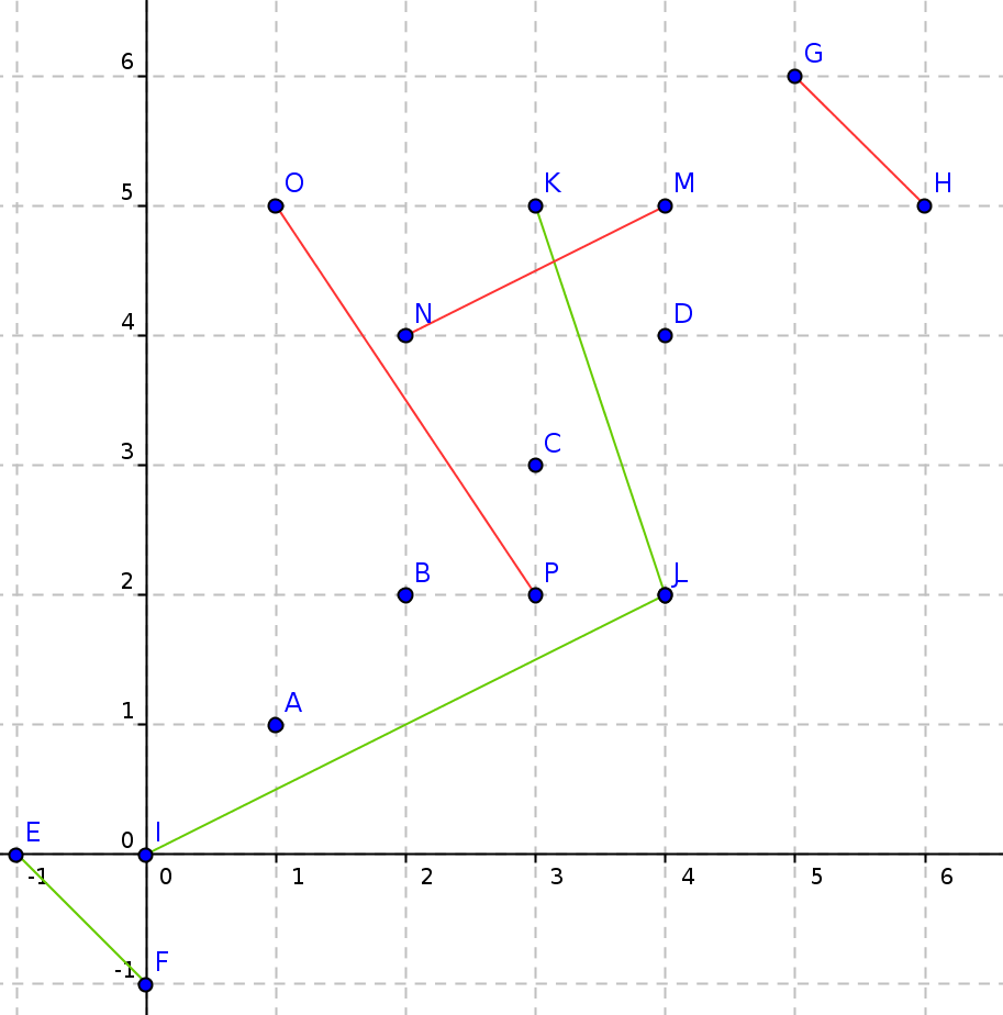 Characteristic Polynomial Verification solution codechef