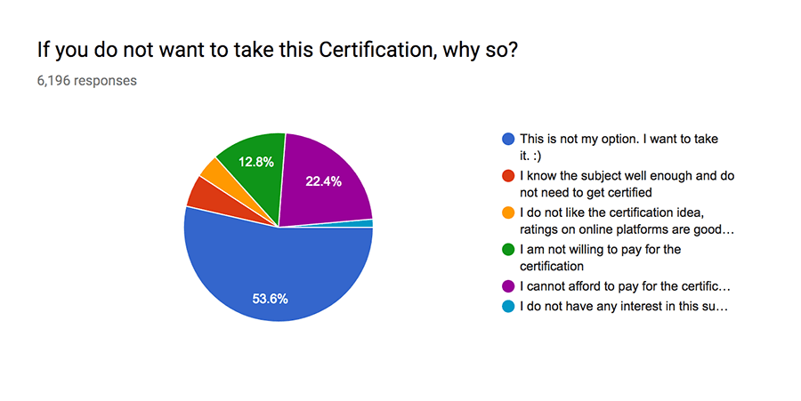 Certification Overview | CodeChef