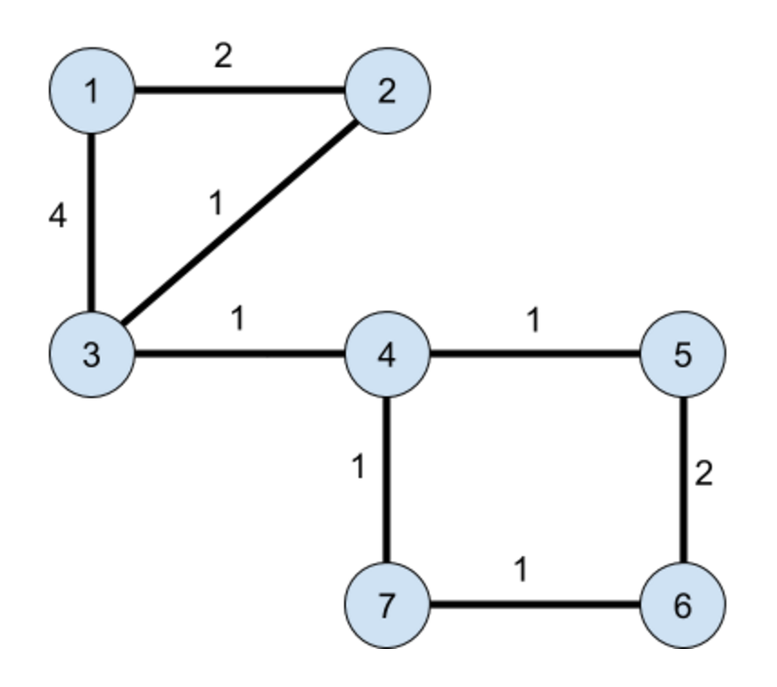 Shortest path queries | CodeChef