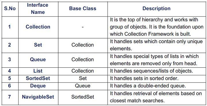 TUTORIAL ON COLLECTIONS IN JAVA EPUB