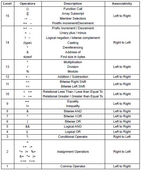 Operator Precedence - Table - tutorial - CodeChef Discuss