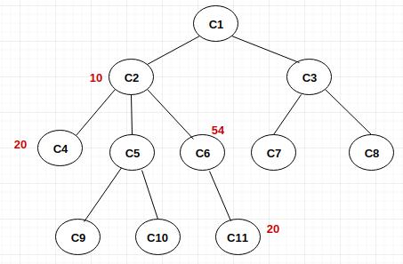 Centroid Tree