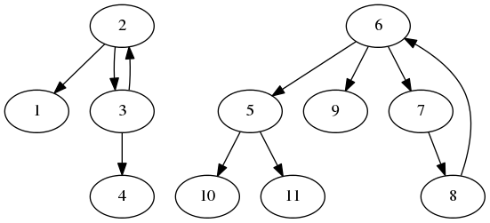Graph for above test case