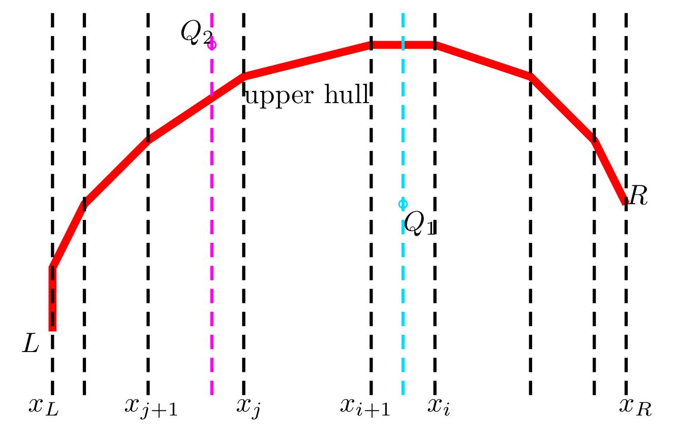 binary search on upper hull