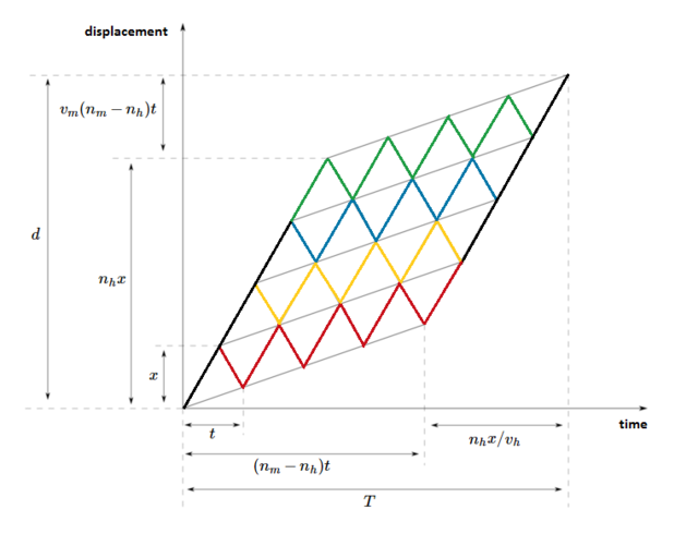 st-graph