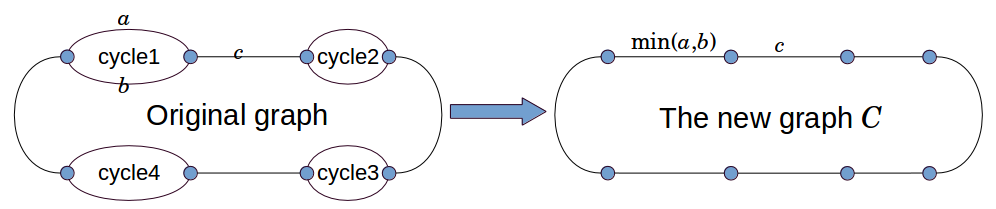 Cycle graph