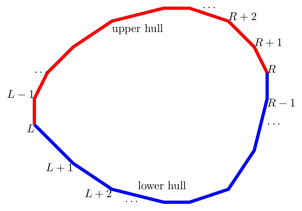 finding upper & lower hull