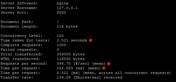 PHP DevOps Tutorial: Nginx Reverse Cache Proxy | Codementor