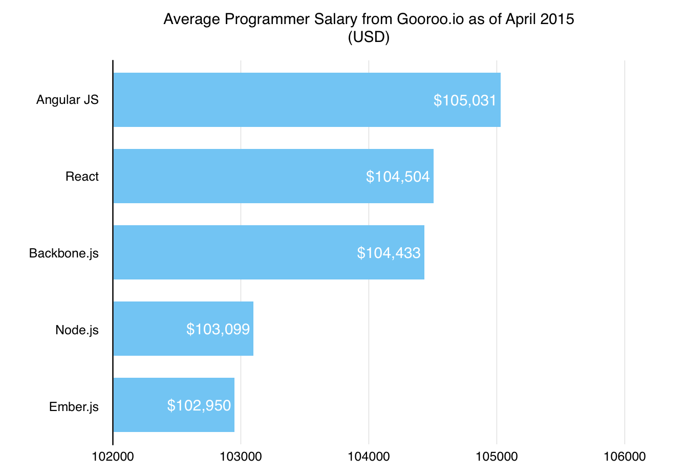 programming language and future career What is the most valuable programming language to know for the future and why  what is the most valuable programming language to know for the future and why  if you look at job.