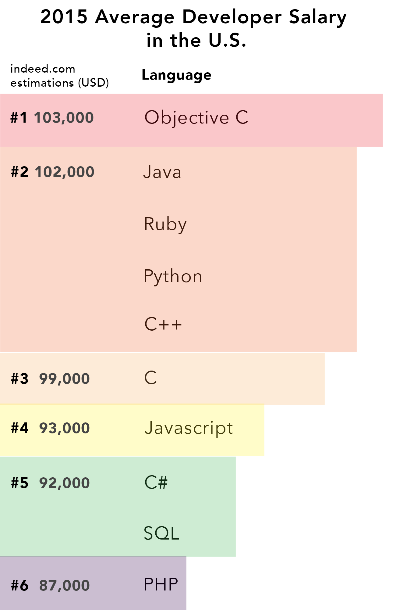 an analysis of the c programming language Quartz is a guide to the new global economy for people excited by change quartz africa  if you want to upgrade your data analysis skills, which programming language should you learn.