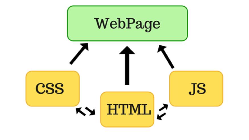 Learn Front End Web Development & JavaScript + jQuery
