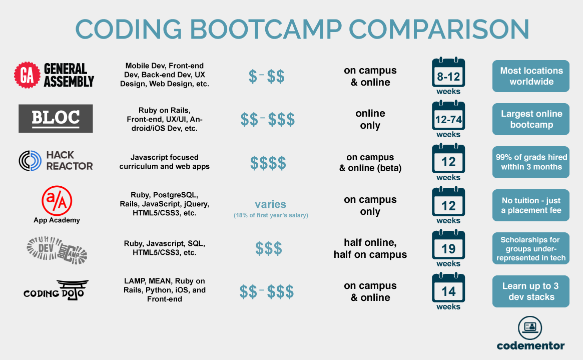 Coding Bootcamp Comparison | Codementor