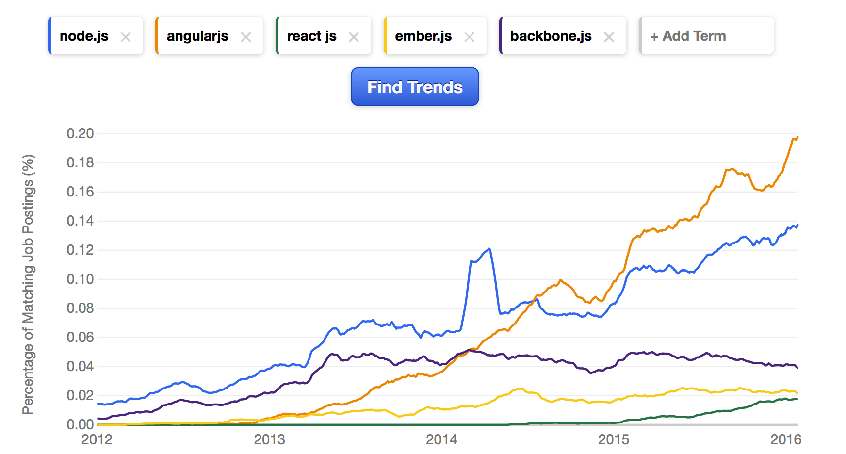 what programming language should a beginner learn in 2016 node js for backend development so if just speaking of front end frameworks you can see angularjs appears to be a clear winner rocketing demand