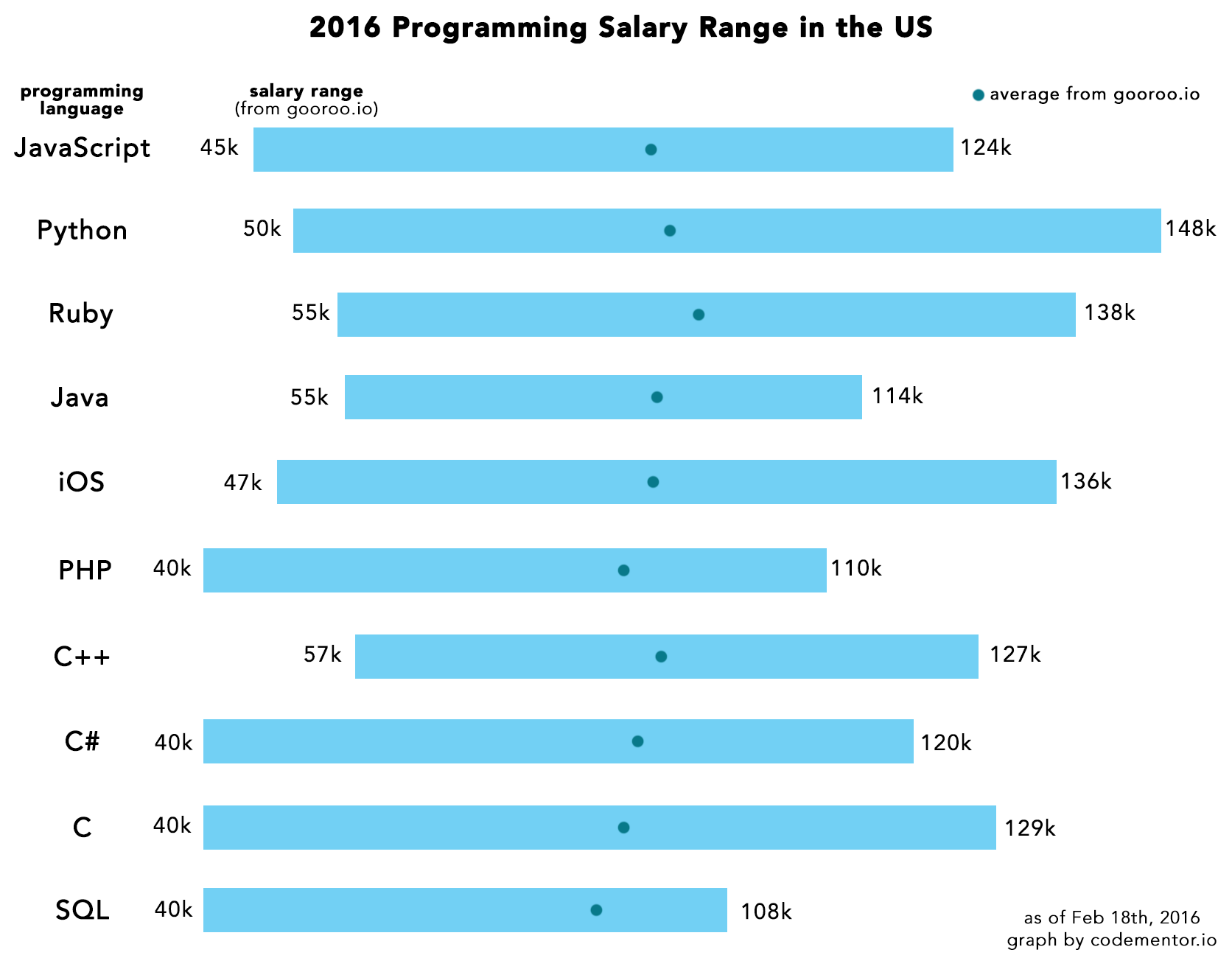 what programming language should a beginner learn in 2016 here you can see that developers who know ruby c or java appear to have higher starting salaries python and ruby seem to have the highest potential