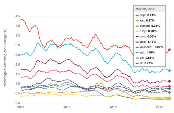 programming language job demand