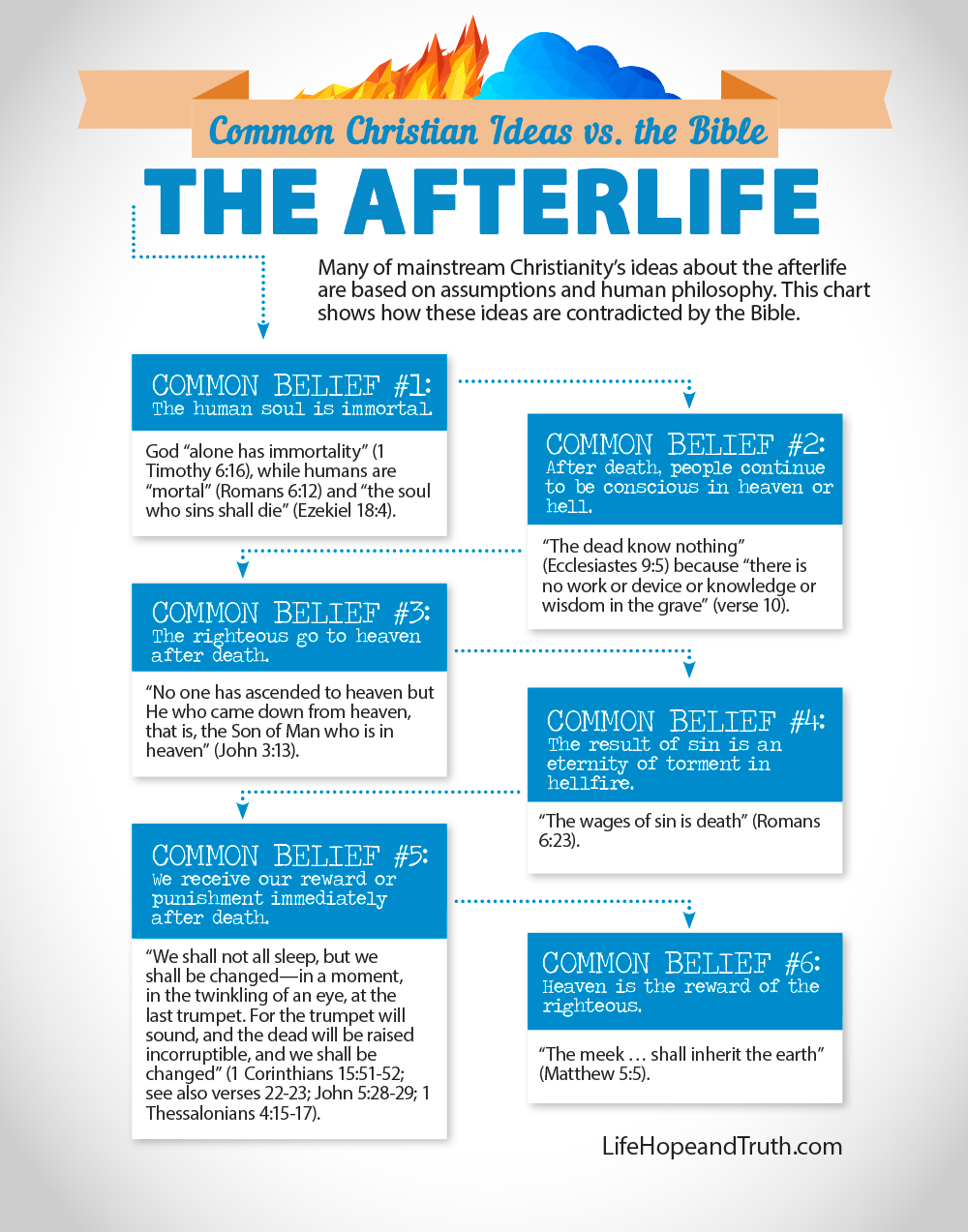 The Afterlife Infographic