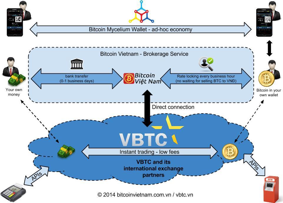 bitcoin trading vietnam