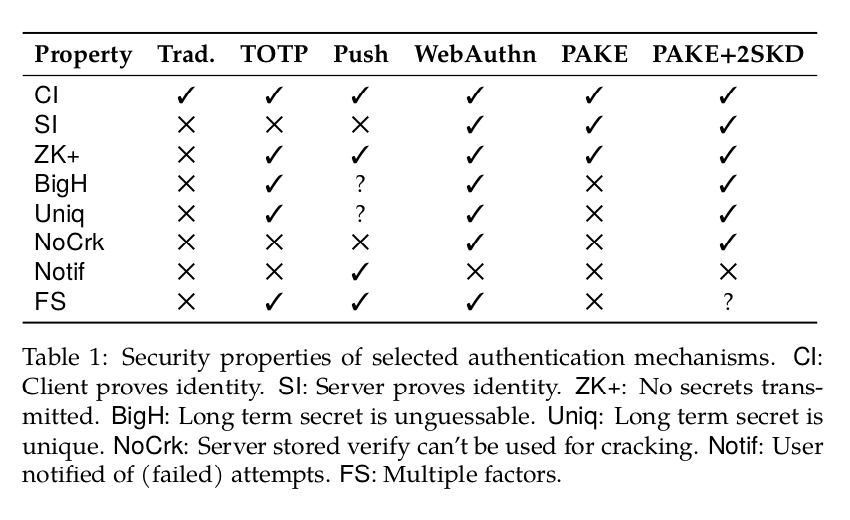 Table of authentication scheme security properties