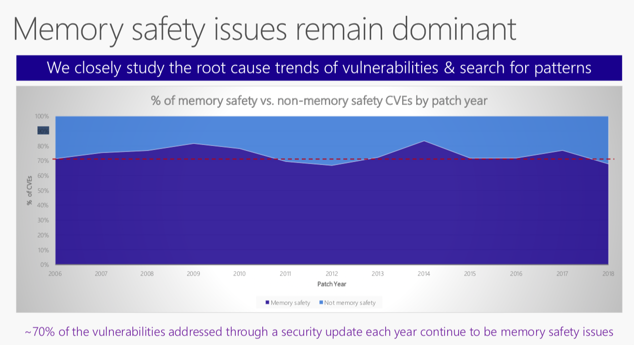 Portion of MS CVEs citing unsafe memory as cause of vulnerability