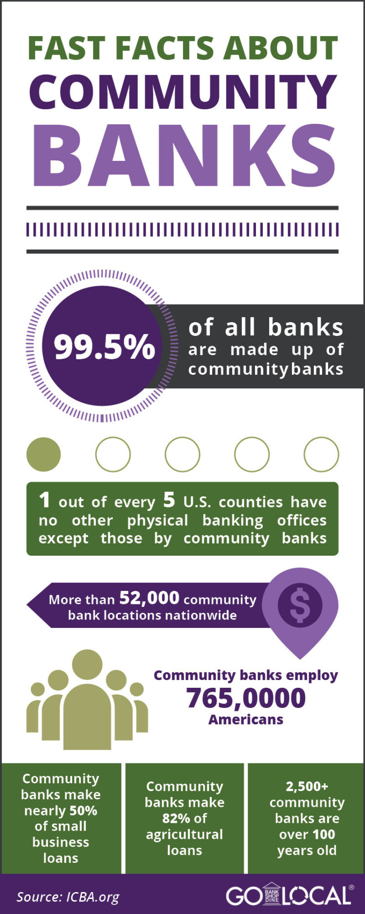 Infographic featuring facts about community banks