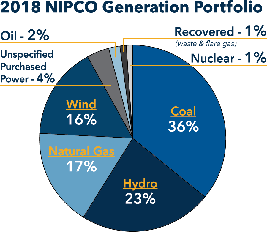 NIPCO_2018GenerationPortfolioChart.png?mtime=20190903141113#asset:1723