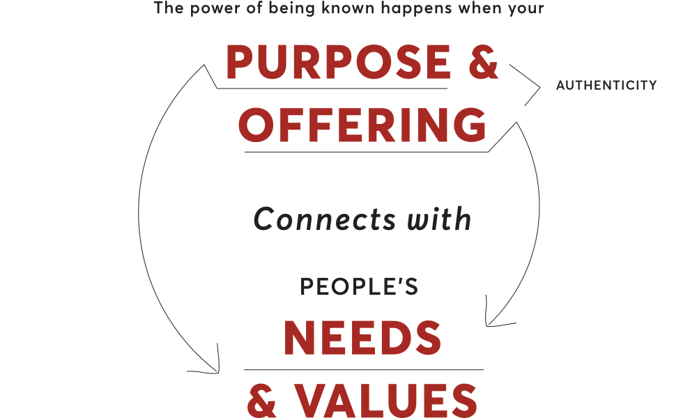 Purpose & Offering connects with Needs and Values
