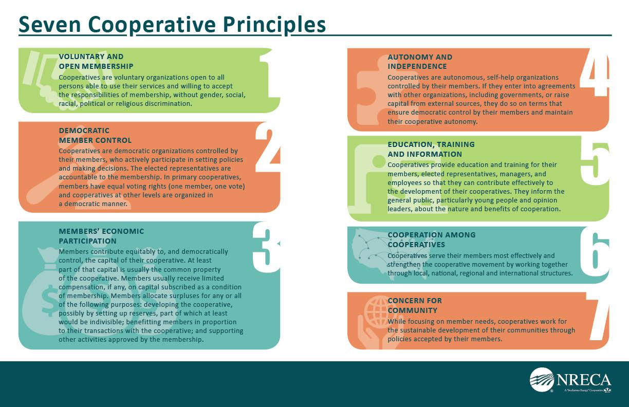 Graphic image of the 7 Cooperative Principles as described on this page.
