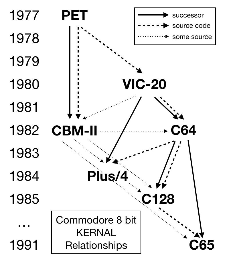 C64 Os  U2014 An Os With Modern Concepts