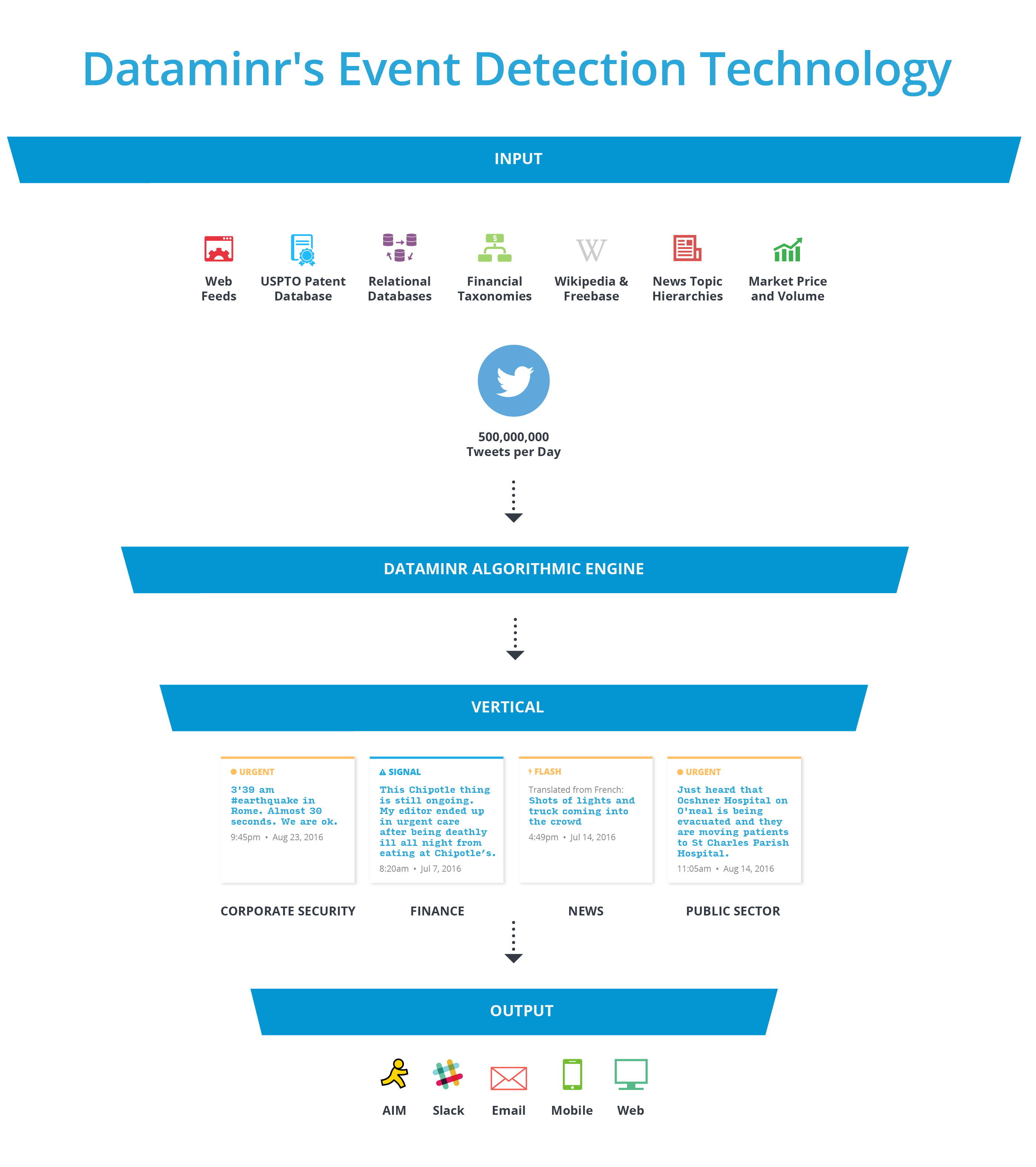 Dataminr Technology