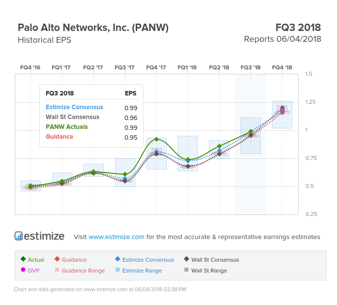 Leigh Drogen Blog Palo Alto Networks Looks Increasingly Promising