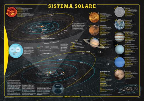 Solar System Wall Map - Italian