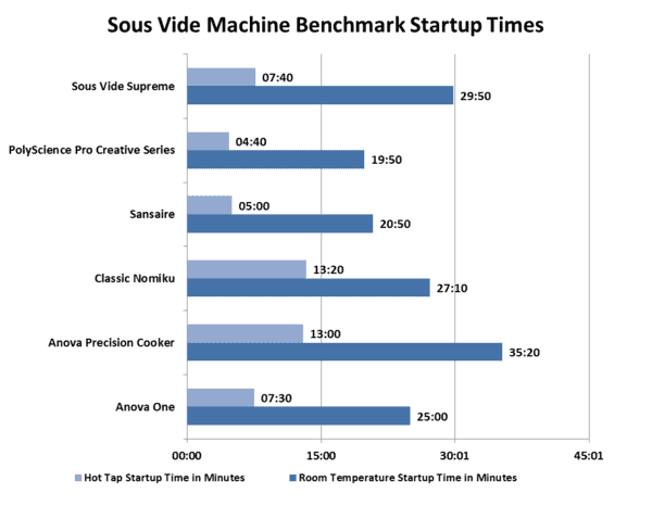Startup times chart.png