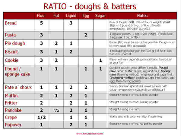 Ratios dough