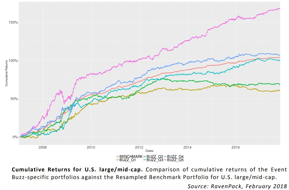 Abnormal Media Attention Impacts Stock Returns: Cumulative Returns for US