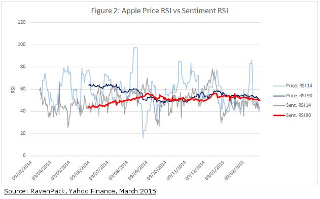 Apple Watch Hype Has Not Lifted Sentiment