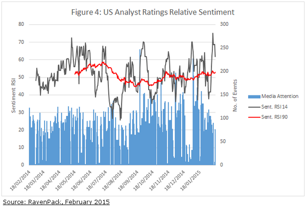 News Sentiment Not As Strong As US Earnings Season Would Suggest