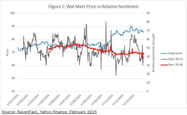 Wal-Mart Sentiment Soft Ahead of 4Q Earnings