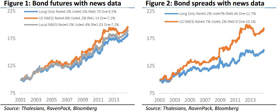 Trading bond futures