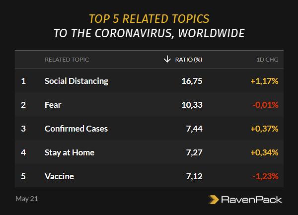 Coronavirus Related Topics Worldwide
