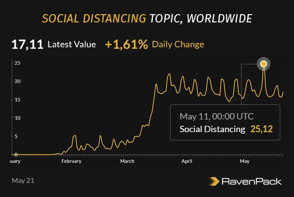 Social Distancing Worldwide