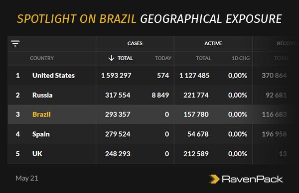 Brazil Coronavirus Exposure