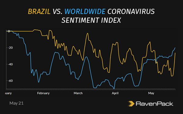 Brazil Coronavirus Sentiment