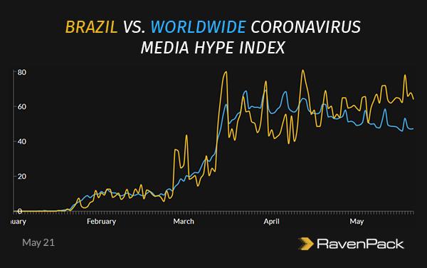 Brazil Coronavirus Media Hype